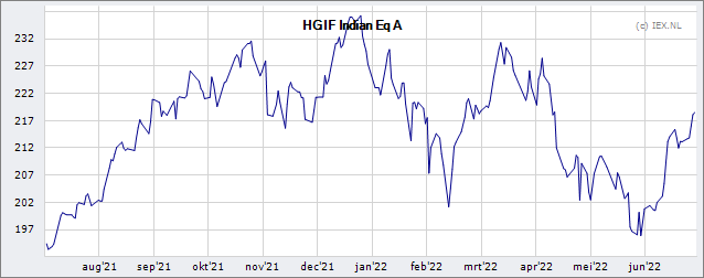 HSBC Global Investment Funds Indian Equity A » Koers