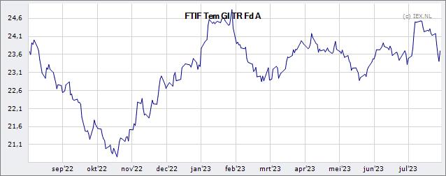 Franklin Templeton Investment Funds Templeton Global Total Return