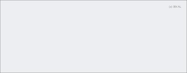 362156a7bb263 GrandVision » Realtime koers (Aandeel)