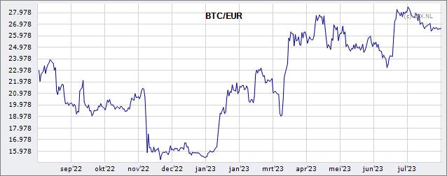 Btc In EUR