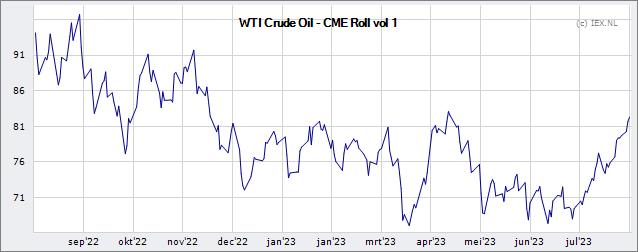 Wti Crude Oil Cme Rollover Volume 1 Koers Index Beursduivel