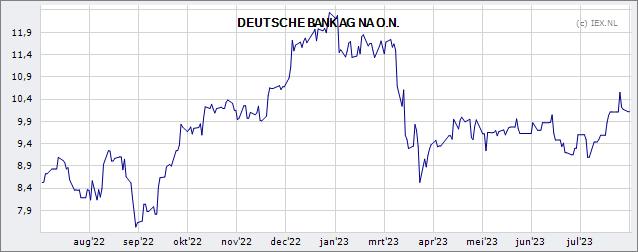 Deutsche Bank Ag Koers Aandeel Beursduivel