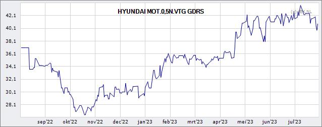 Hyundai Motor Co Koers Aandeel