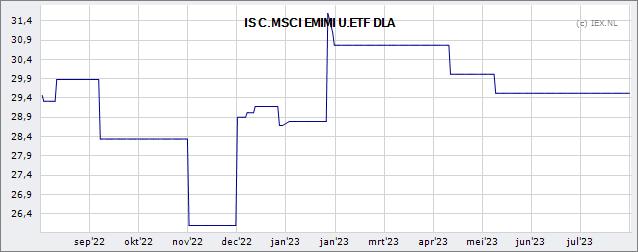 Top MSCI ACWI ETFs