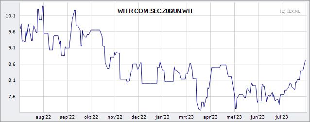 Etfs Wti Crude Oil Koers Beleggingsfonds Debeurs