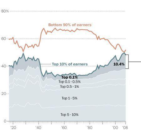 De ongelijkheidskloof is groter dan ooit tevoren, en dit zijn de redenen