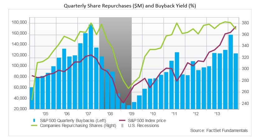 Waarom bedrijven eigen aandelen inkopen