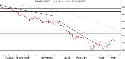 Grafiek EUR/USD
