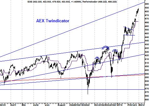 Twindicator AEX Index