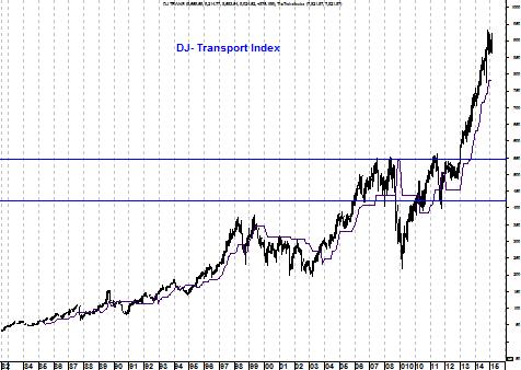 Grafiek Dow Jones Transport Index