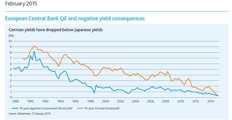 Verkoopsignalen grafiek ECB-rente