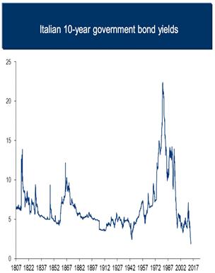 Italiaanse rente op laag niveau
