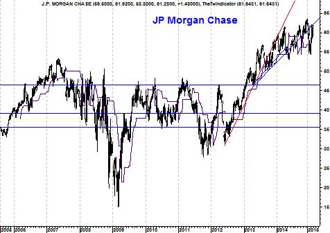 Grafiek JP Morgan