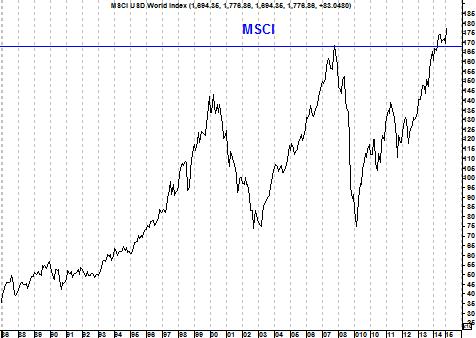 Grafiek MSCI