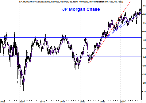 J.P. Morgan in the Netherlands