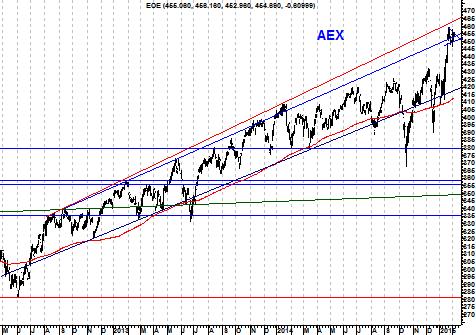 Grafiek AEX
