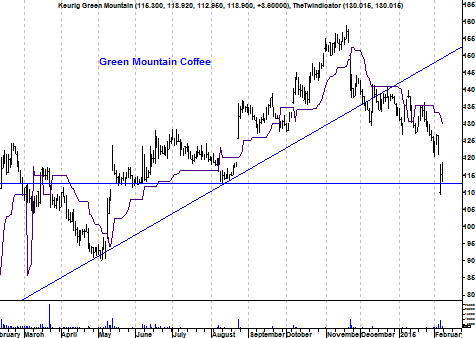 Grafiek Green Mountain Coffee