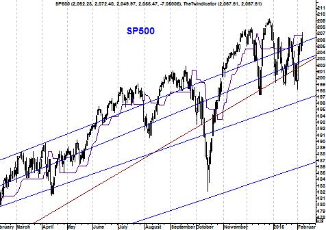 Grafiek S&P 500