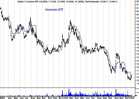 Grafiek uranium-ETF
