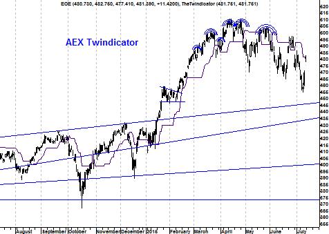 Twindicator AEX