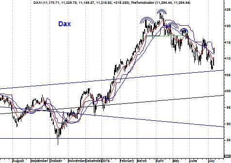 Grafiek DAX