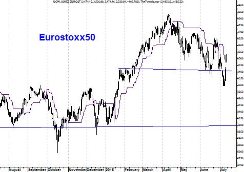 Grafiek Eurostoxx 50