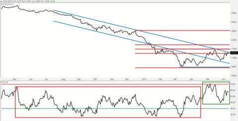 Daggrafiek EUR/USD