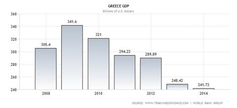 Bruto binnenlands product van Griekenland