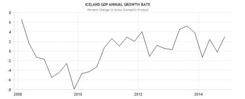 Bruto binnenlands product van IJsland