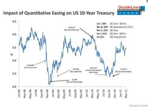 Impact QE VS op staatsobligaties