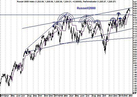 Russel 2000