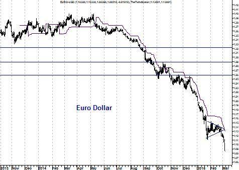 grafiek euro-dollar