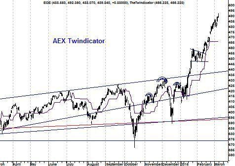 AEX Twindicator