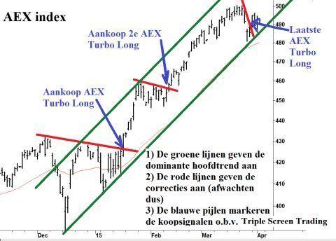 AEX Index