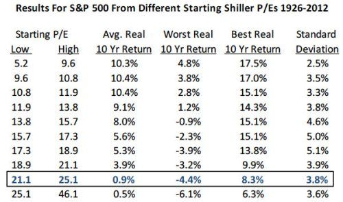 Shiller-PE en de S&P 500