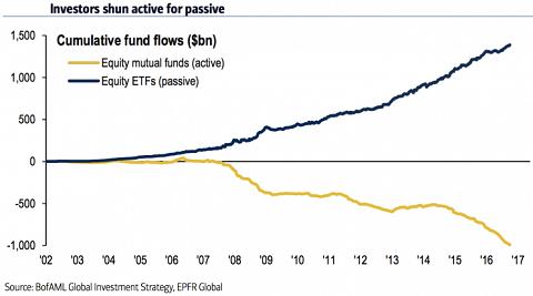 Actieve managers verliezen het van de ETF's