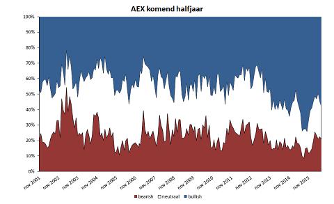 Wat doet de AEX in het komende halfjaar van 2016?
