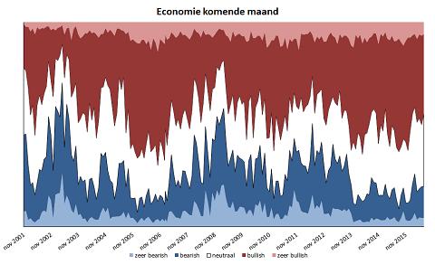 Economische verwachtingen voor de komende drie maanden van 2016