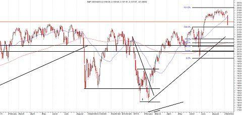 Daggrafiek S&P 500