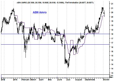 Grafiek aandeel ABNAmro