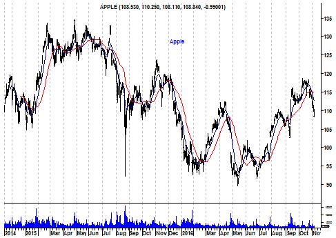 Grafiek aandeel Apple
