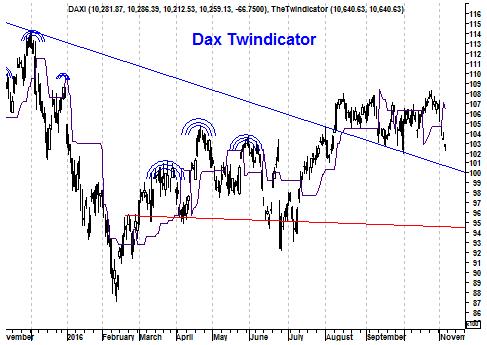 Grafiek twindicator DAX Index