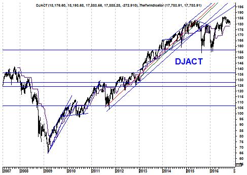 Langetermijngrafiek Dow Jones index