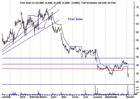 Grafiek aandeel First Solar