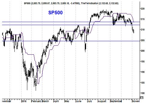 Grafiek S&P 500 Index