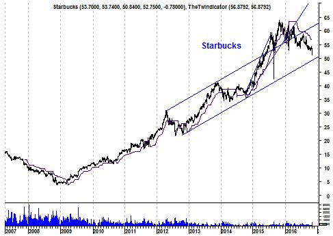Langetermijngrafiek aandeel Starbucks
