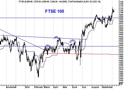 Grafiek Britse FTSE 100 Index
