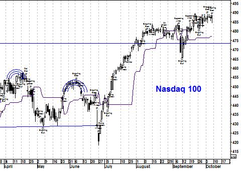 Grafiek Nasdaq Composite Index