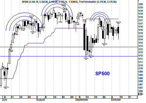 Kortetermijngrafiek S&P 500 Index