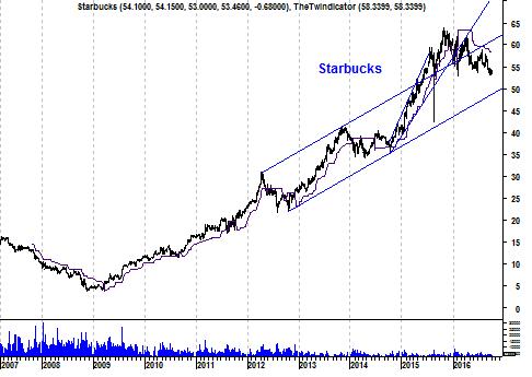 Grafiek aandeel Starbucks